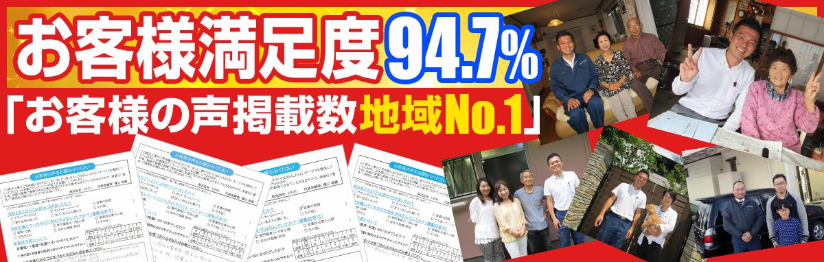 お客様満足度94.7%「お客様の声掲載数地域No.1」